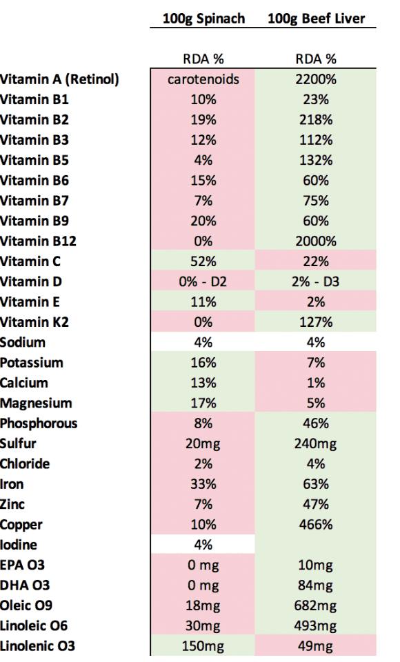 spinach vs liver nutrition