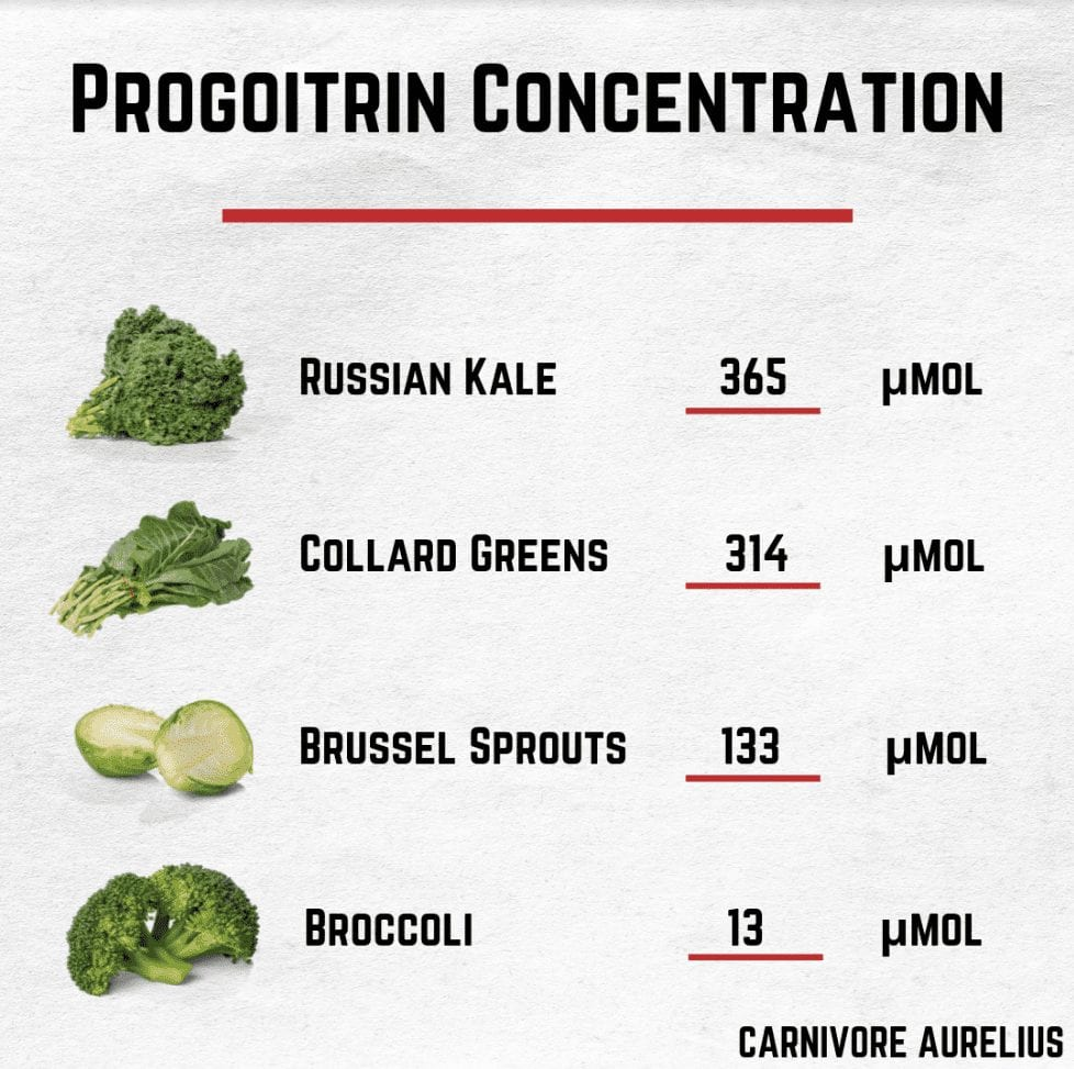 Progoitrin concentration on vegetables