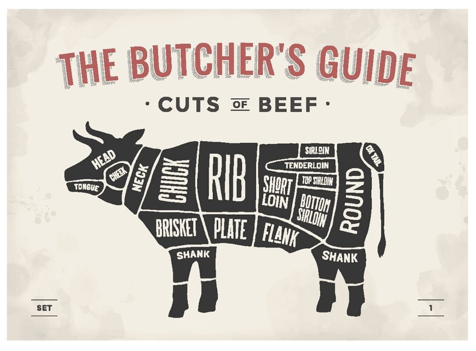 Different Cuts of Beef